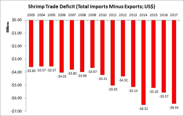 U.S. Shrimp Trade Deficit Reaches $6.4 Billion in 2017