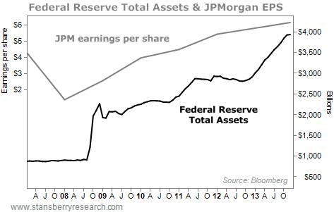 fed's total assets
