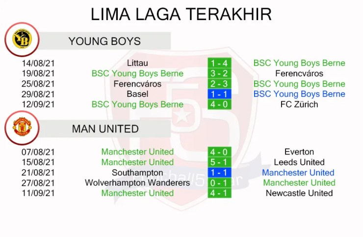 Young Boys vs Manchester United Prediction (3)
