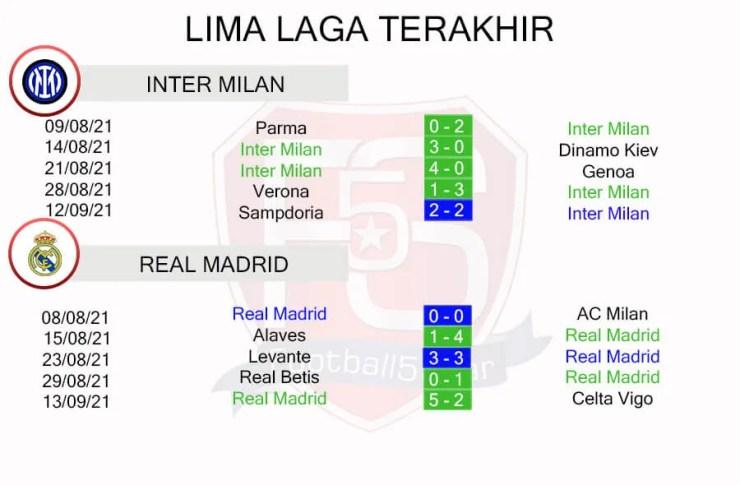Inter Milan vs Real Madrid Performance Trends