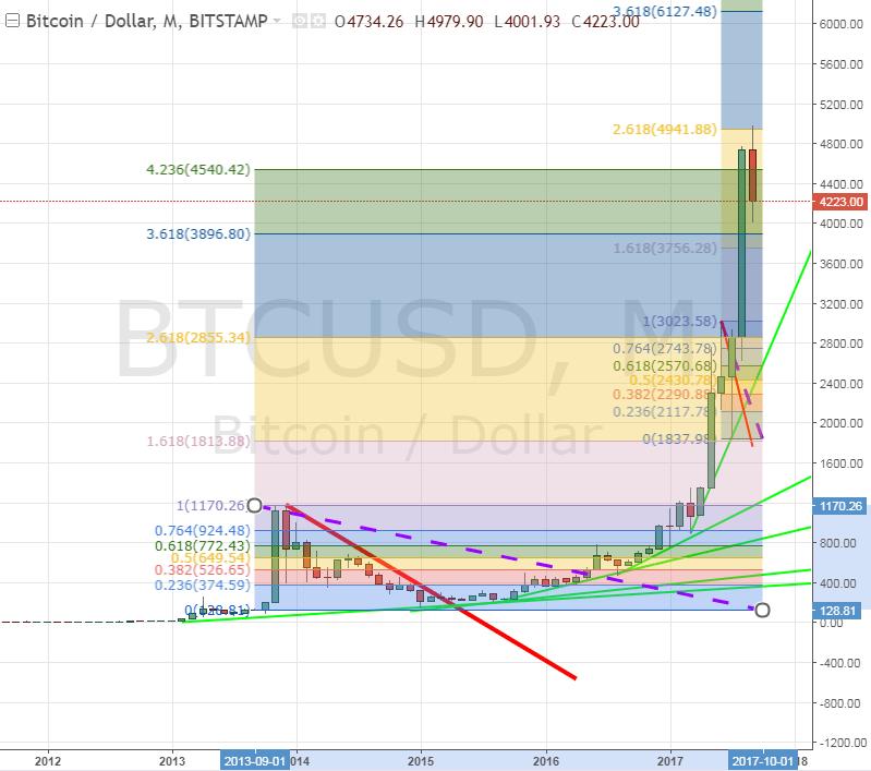 binarne opcije trešnja trgovanja ulaganje u bitcoin dont