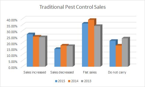 Retail sales of traditional pest controls