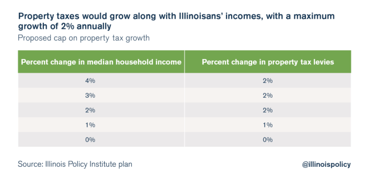 illinois policy budget solutions