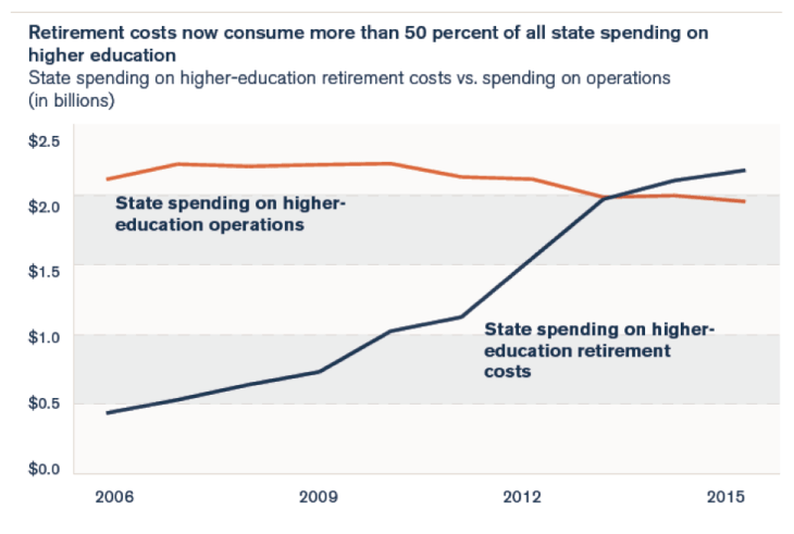 illinois higher education retirement costs