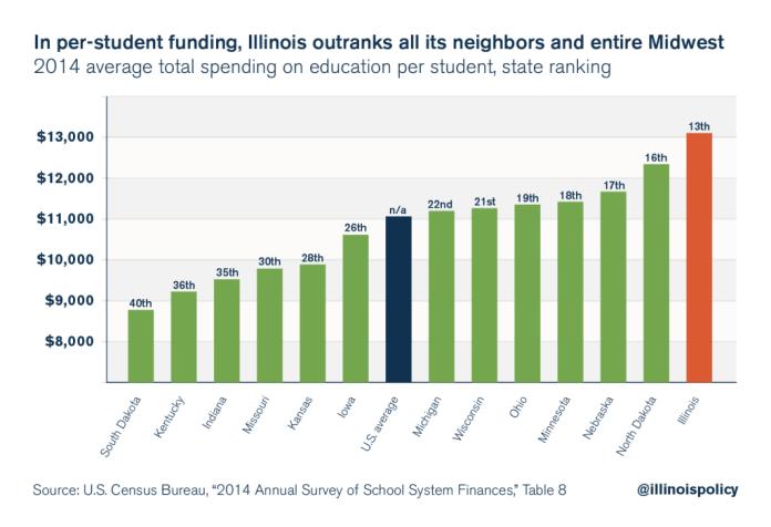 illinois education finance