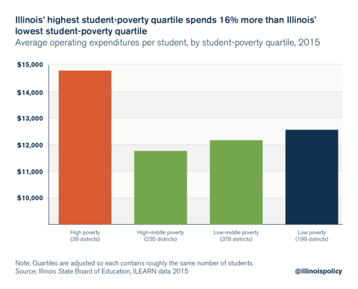 illinois education finance