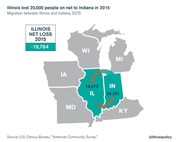 illinois indiana outmigration