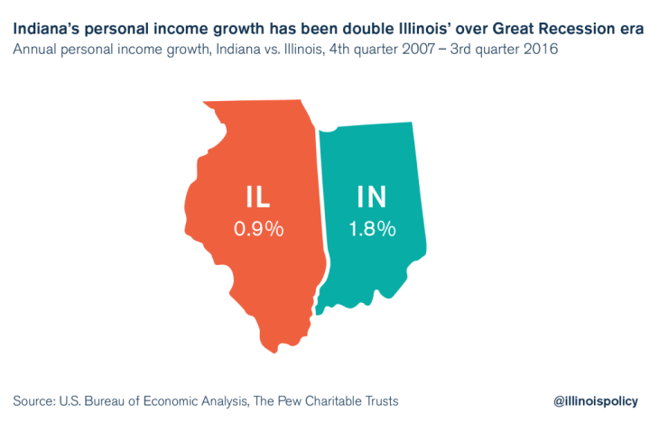 illinois personal income growth