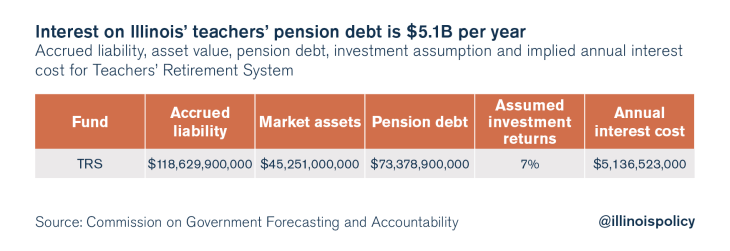illinois teacher pension debt