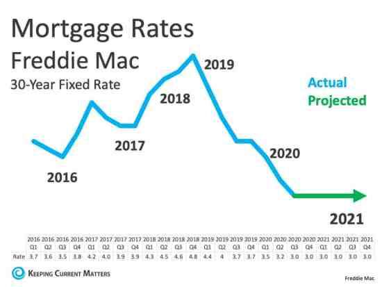 3 Reasons to Be Optimistic about Real Estate in 2021   Keeping Current Matters