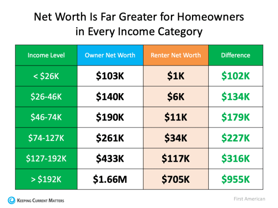 Homeownership Is Full of Financial Benefits   Keeping Current Matters