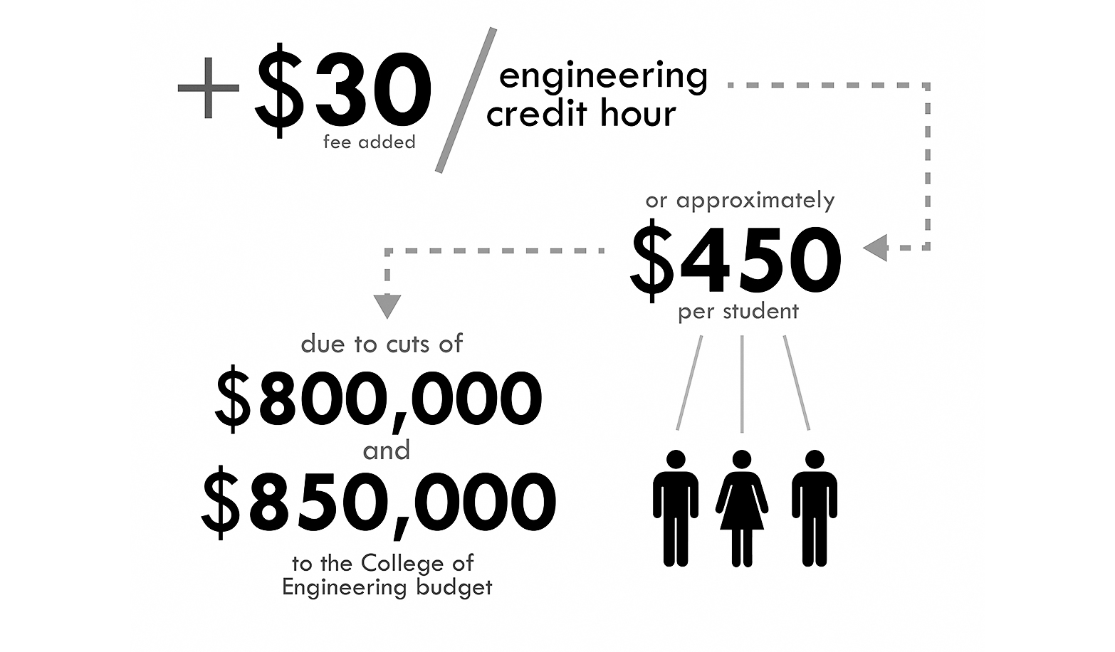 College Of Engineering Increases Fees Amid Budget Cuts