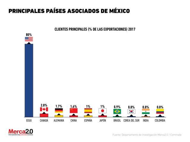 ¿Quiénes son los principales socios comerciales de México?