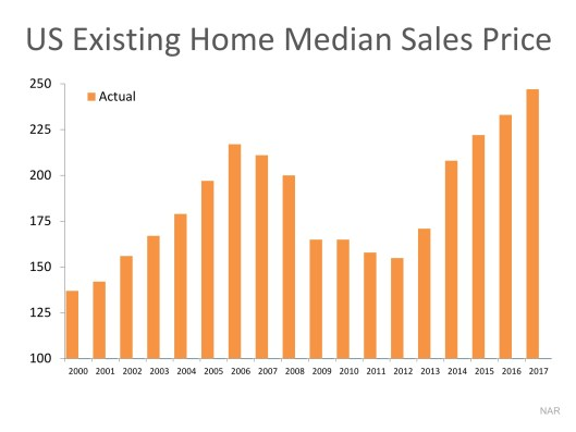 Are Home Values Really Overinflated? | MyKCM