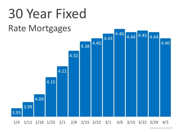 Mortgage Interest Rates Have Begun to Level Off   MyKCM