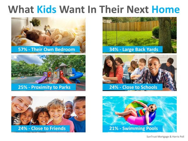 Parents Say Kids' Opinions Matter Big When Buying a Home | MyKCM