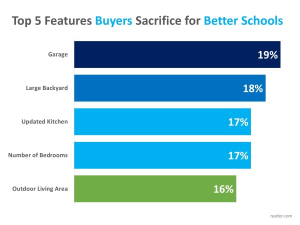 Homebuyers Willing to Sacrifice 'Must-Haves' in Favor of Good School Districts | MyKCM