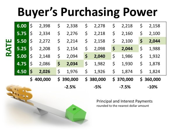 2 Factors to Watch in Today's Real Estate Market Whether Buying or Selling | MyKCM