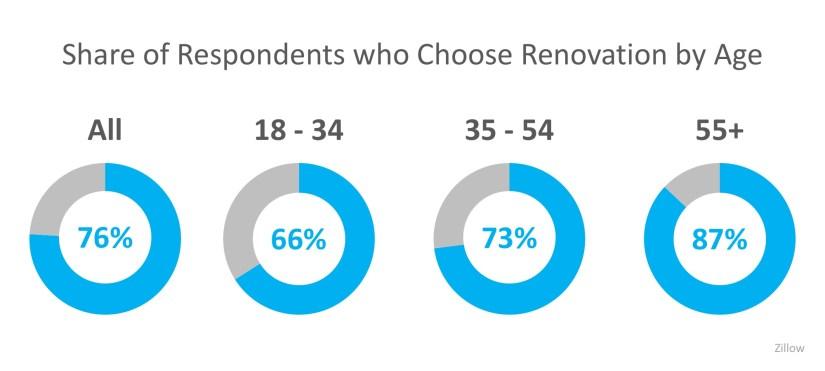 Renovation Percentages