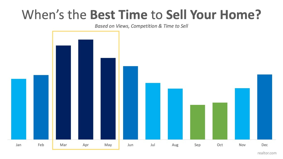 Data Says April is the Best Month to List Your Home for Sale   MyKCM
