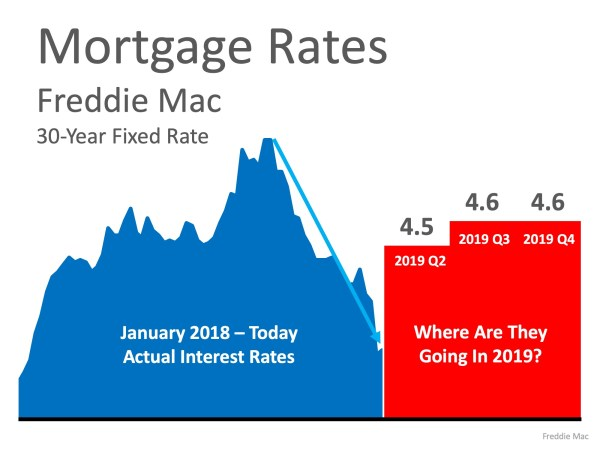 Are Low Interest Rates Here to Stay? | MyKCM