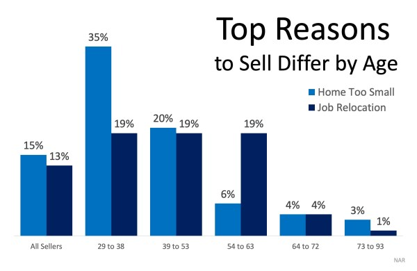 What Would Make You Sell Your House? | MyKCM