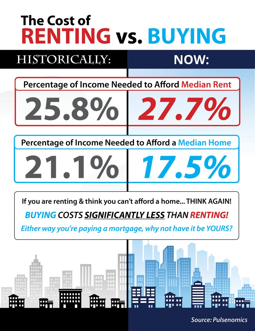 The Cost of Renting vs. Buying This Spring [INFOGRAPHIC] | MyKCM