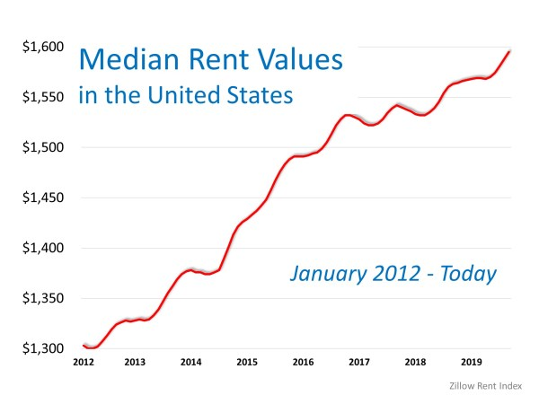 Think Prices Have Skyrocketed? Look at Rents. | MyKCM