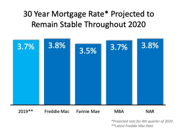 The 2020 Real Estate Projections That May Surprise You   MyKCM