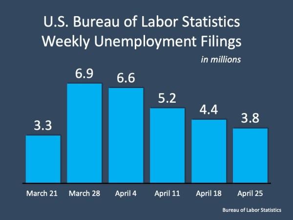 Unemployment: Hope on the Horizon   MyKCM
