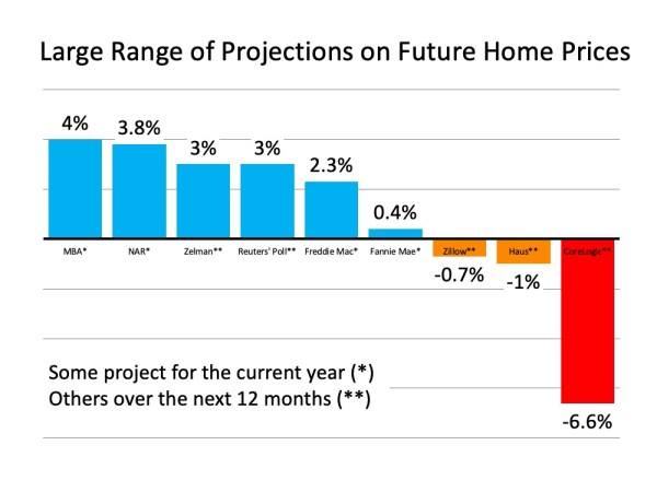 What Are Experts Saying about Home Prices?   MyKCM
