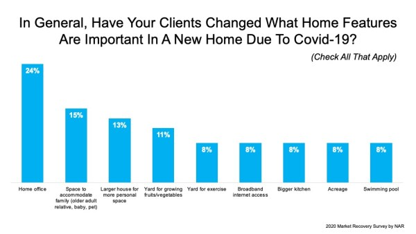 Does Your Home Have What Buyers Are Looking For?   MyKCM