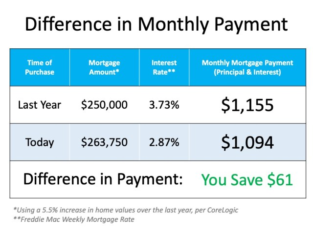 The Cost of a Home Is Far More Important than the Price | MyKCM