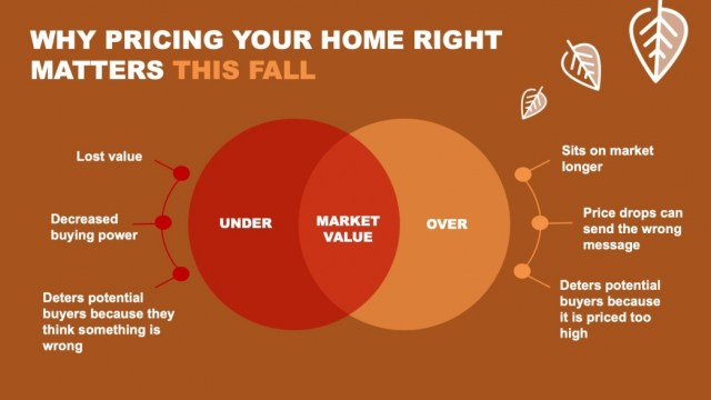 Why Pricing Your Home Right Matters This Fall [INFOGRAPHIC] | MyKCM