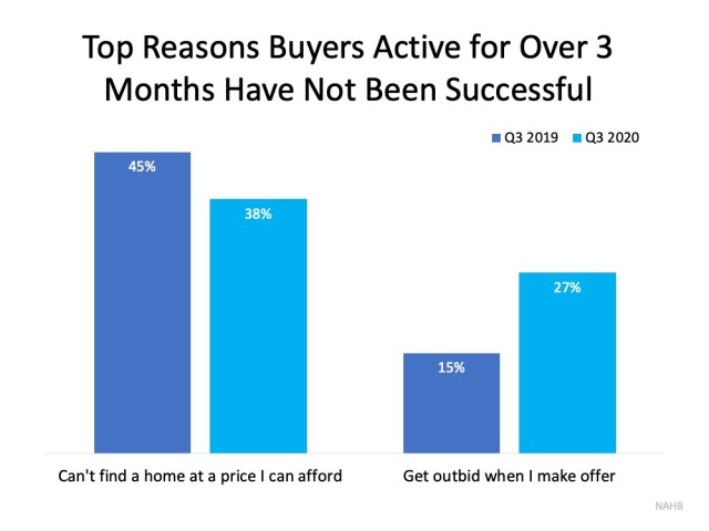 Don't Let Buyer Competition Keep You from Purchasing a Home   MyKCM