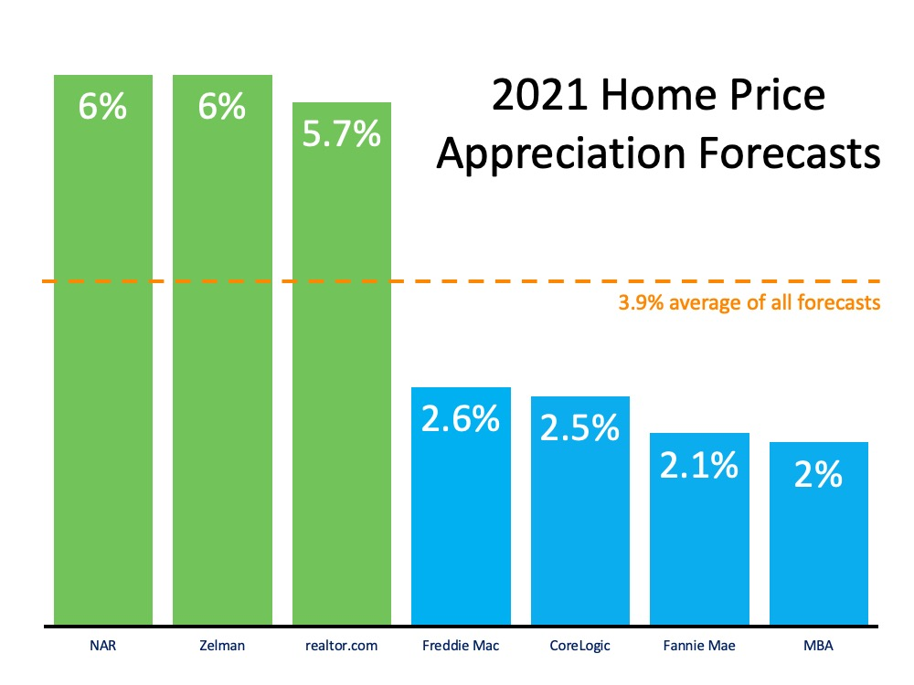 What Does 2021 Have in Store for Home Values? | MyKCM