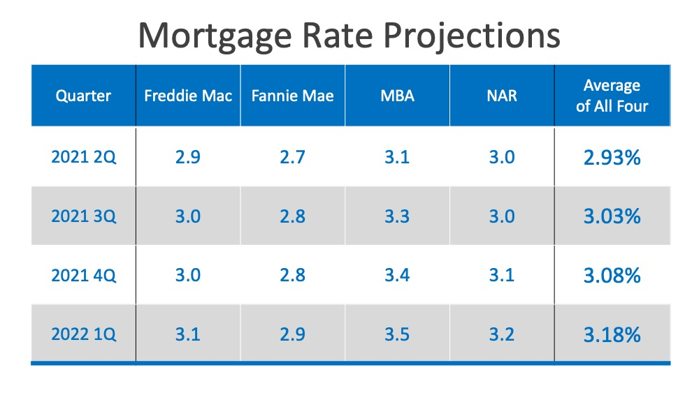 Will Low Mortgage Rates Continue through 2021?   MyKCM