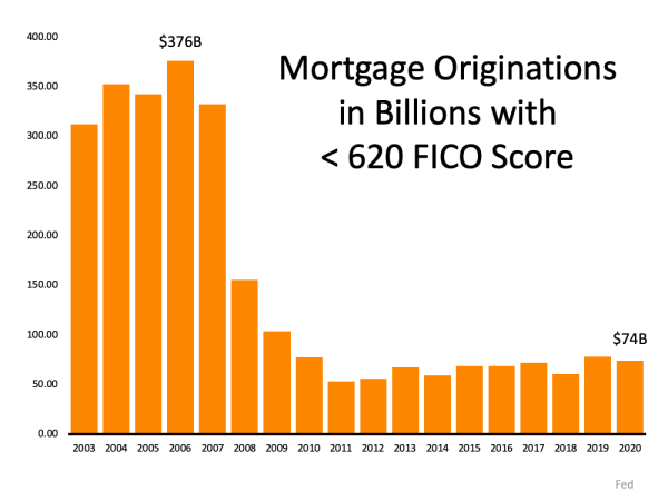 There's No Reason To Panic Over Today's Lending Standards   MyKCM