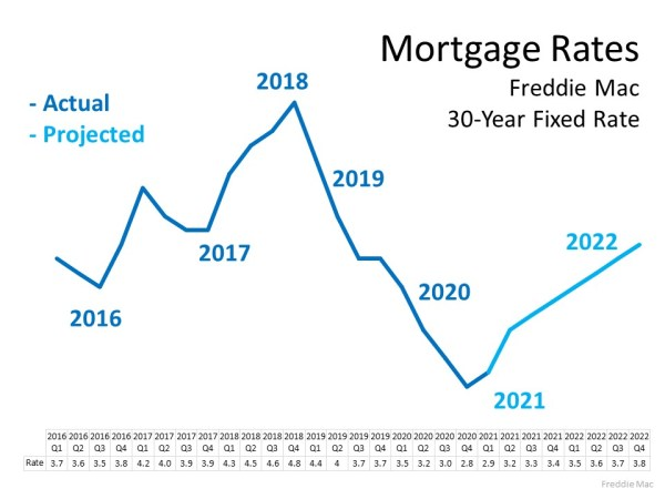 Planning to Move? You Can Still Secure a Low Mortgage Rate on Your Next Home   MyKCM