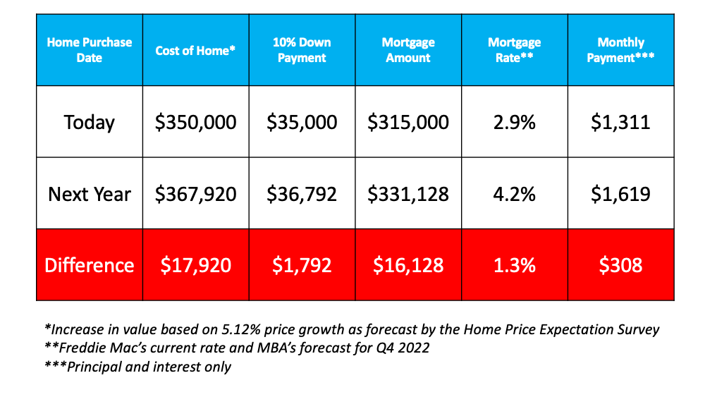 Based on these projections, let's see the possible impact on a monthly mortgage payment