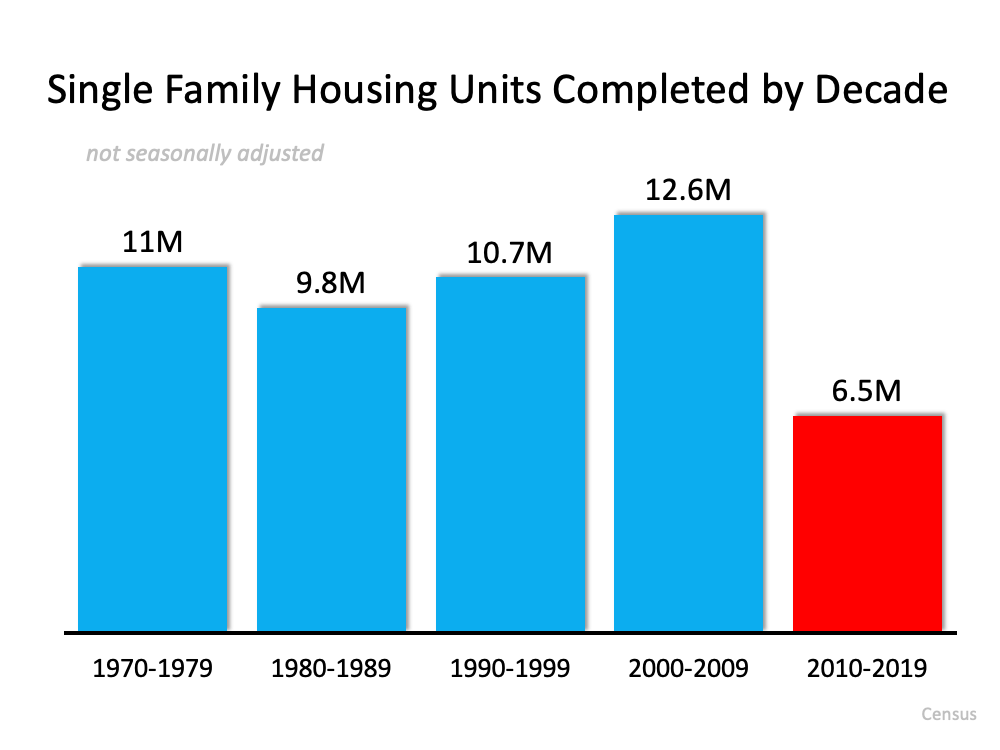 Single Family Housing Units Completed by Decade