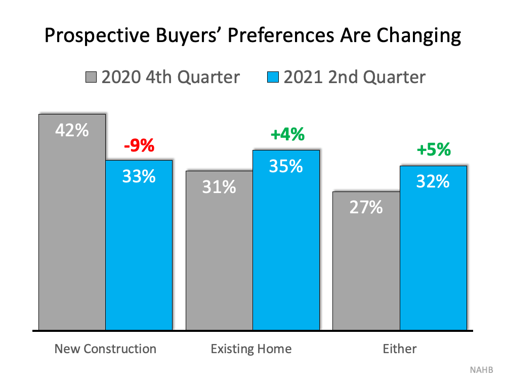 Prospective Buyers' Preferences are Changing