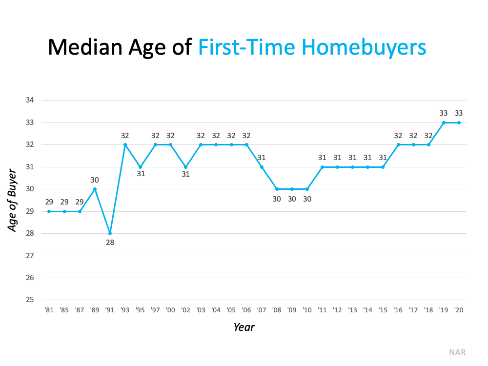 Median age of first-time homebuyers