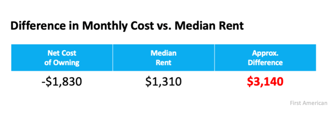 If Housing Affordability Is About the Money, Don't Forget This. | MyKCM