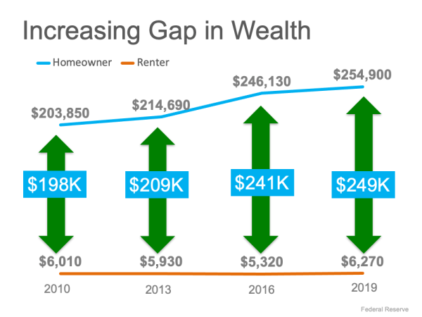 The Difference in Net Worth Between Homeowners and Renters Is Widening   MyKCM