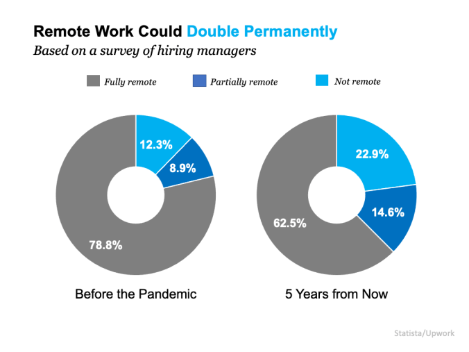 Remote Work Is Here To Stay. Can Your Home Deliver the Space You Need?   MyKCM
