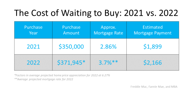 Two Reasons Why Waiting a Year To Buy Could Cost You   MyKCM