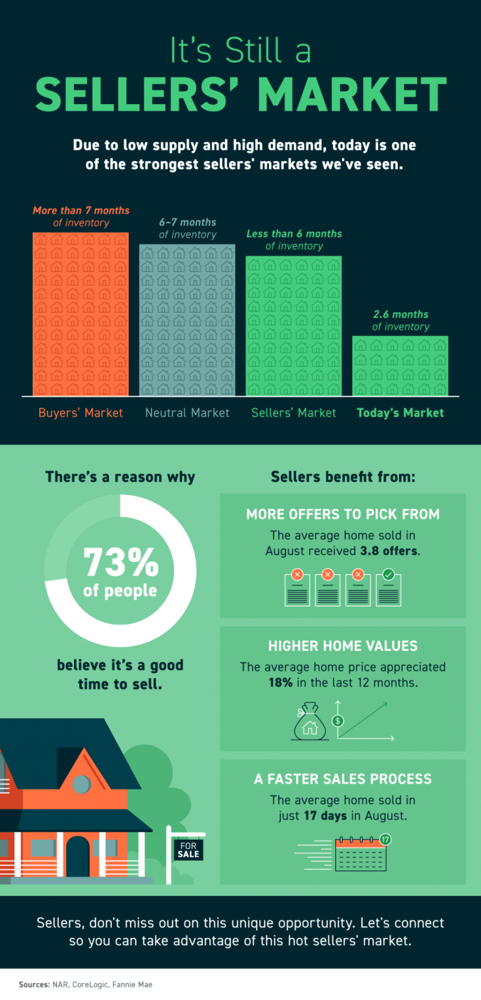 It's Still a Sellers' Market [INFOGRAPHIC] | MyKCM