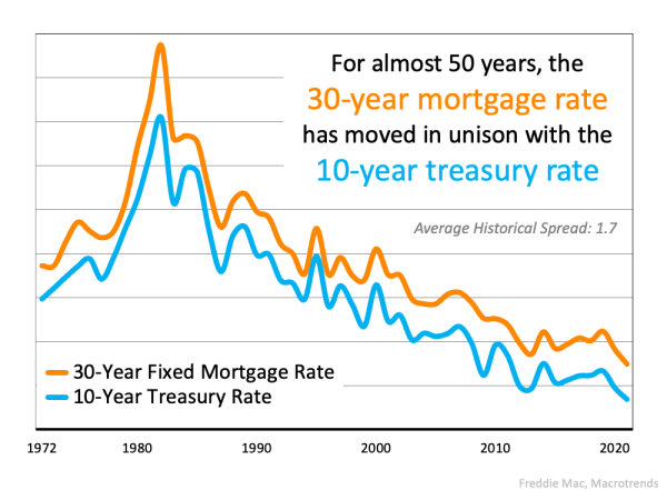 The Main Key To Understanding the Rise in Mortgage Rates   MyKCM