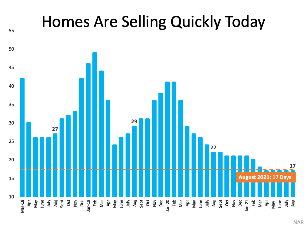 What Do Past Years Tell Us About Today's Real Estate Market? | MyKCM